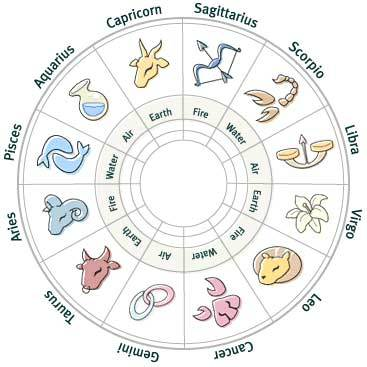 january 22 horoscope sign cancer or cancer